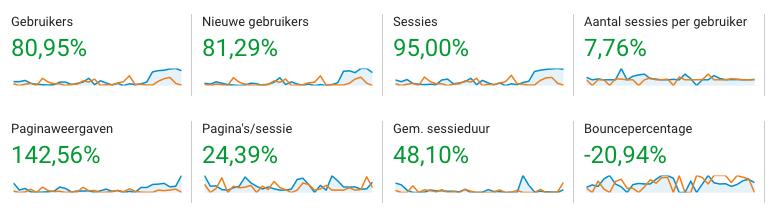 Bezoekers aantal verdubbeld